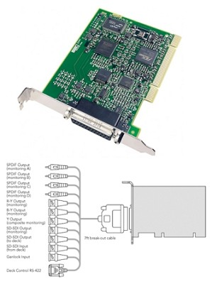 DeckLink Pro - Ideal for working with SDI equipment